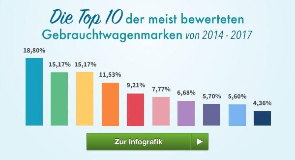Top Gebrauchtwagenmarken in Österreich