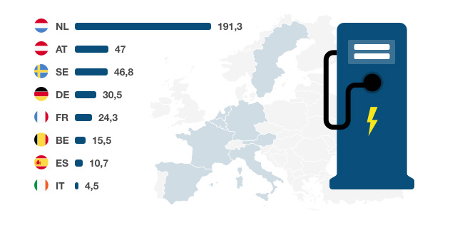 Ladestationen pro 100.000 Einwohner